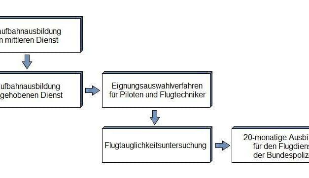 Polizei Laufbahn: Bundespolizei Flugdienst