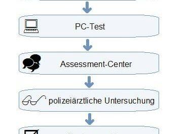Einstellungstest Polizei Nordrhein-Westfalen: So läuft es!
