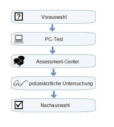 Einstellungstest Polizei Nordrhein-Westfalen