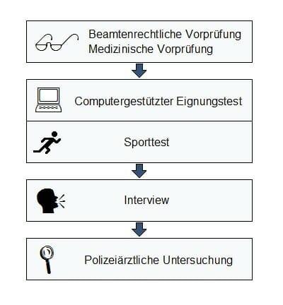 Einstellungstest Sporttest Polizei Niedersachsen