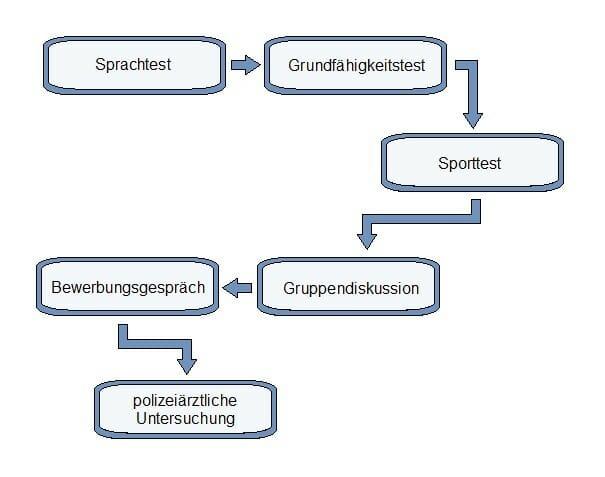 Einstellungstest Polizei Bayern So Läuft Der Test Ab Polizeitest