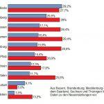 Studie: Bewerber mit Migrationshintergrund bei der Polizei