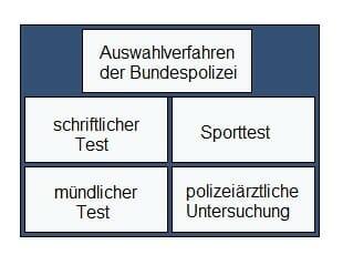 AV Bewerbung Bundespolizei