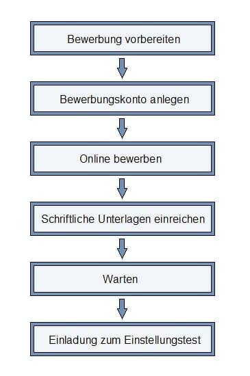 Ablauf Bewerbung NRW