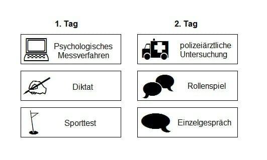 Einstellungstest Polizei Brandenburg 2 Spannende Testtage Polizeitest