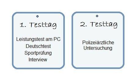 Polizei Auswahlverfahren Thüringen