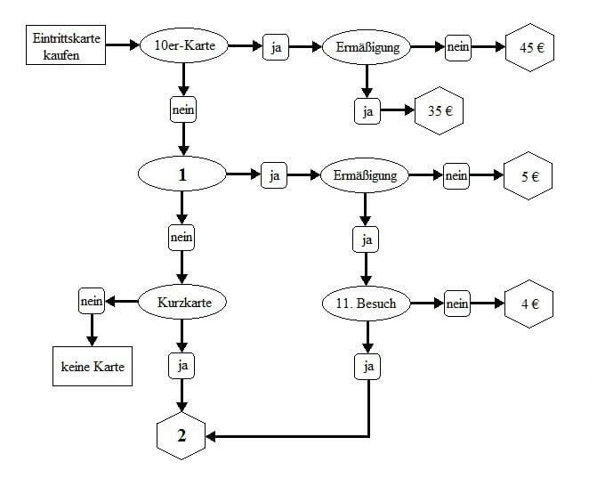 flussdiagramme üben
