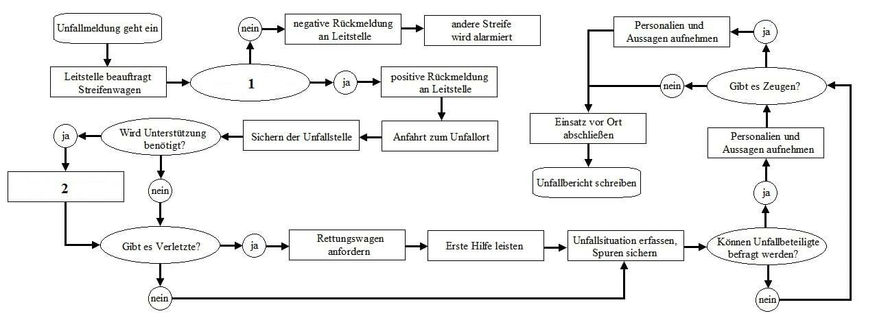 Flussdiagramm Beispiele und Übungen - Polizeitest