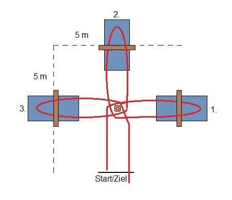 Kasten-Bumerang-Test im Saarland