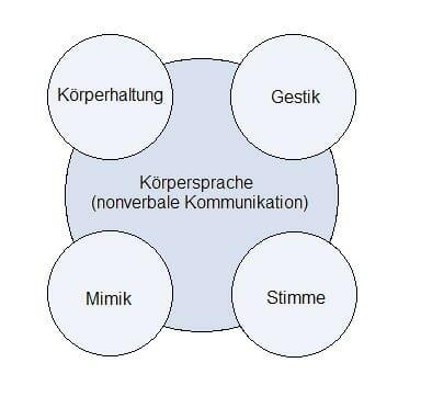 Kommunikation körperhaltung nonverbale Nonverbale Kommunikation: