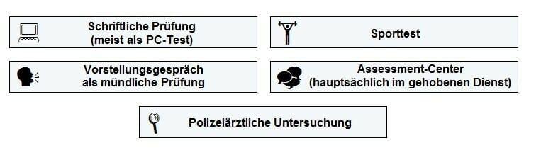 Bausteine Einstellungstest Polizei