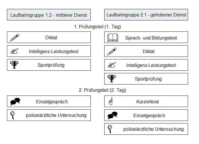 Polizei Schleswig Holstein Einstellungstest Wie Gut Sind Sie